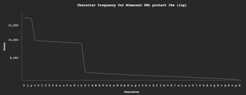 character-frequency-for-mimecast-url-protect-ids-log